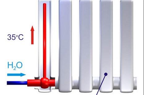 Принцип работы радиаторов отопления